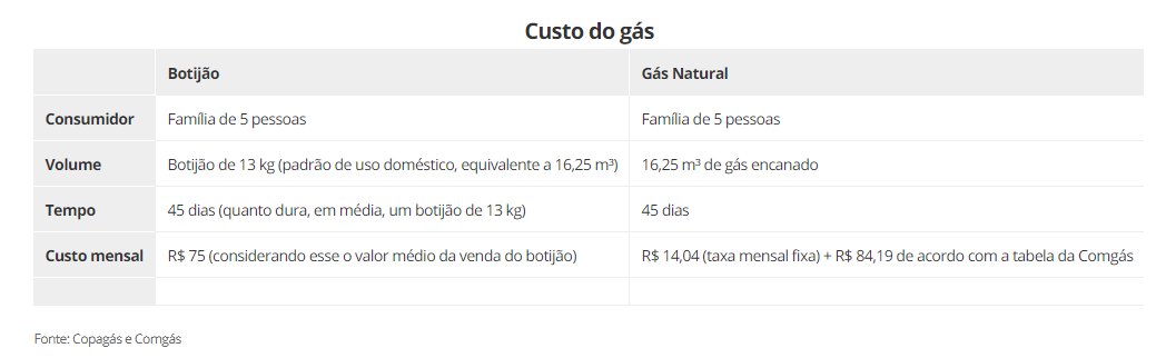 comparativo do gás de botijão com gás encanado